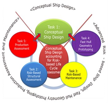 Conceptual Ship Design accounting for Risk-based Life Cycle Assessment